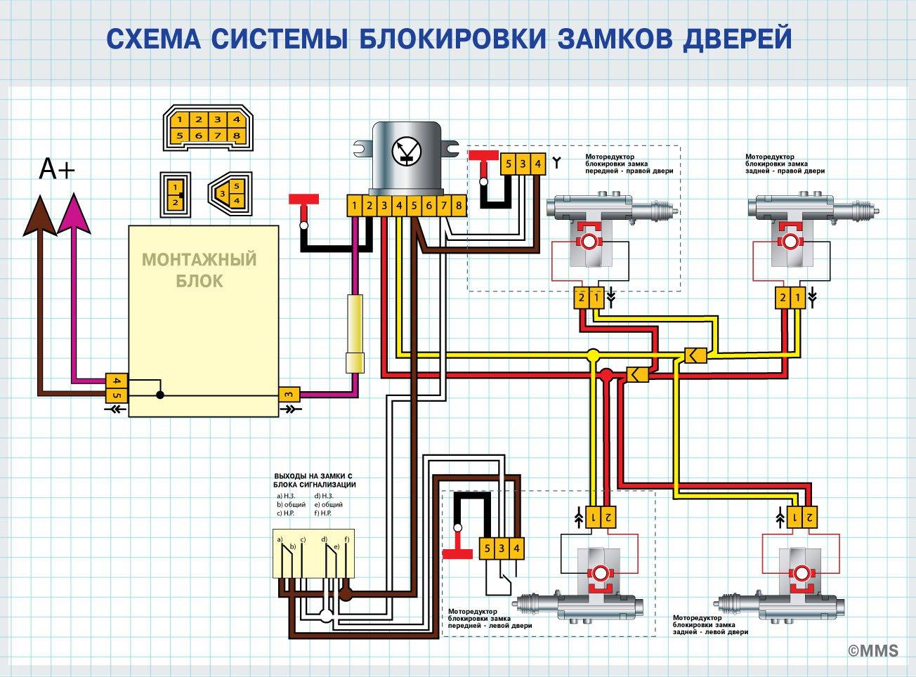 схема центральго замка авто